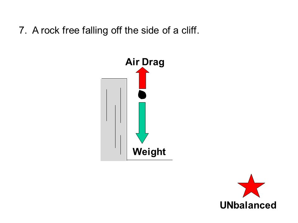 UNbalancedBalanced 7. A rock free falling off the side of a cliff. Weight Air Drag