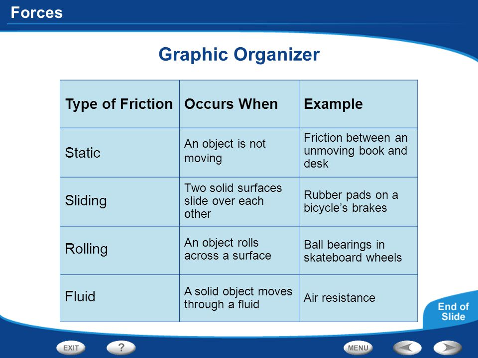 Forces Graphic Organizer Friction between an unmoving book and desk Type of Friction Static Occurs WhenExample Sliding Rolling Fluid An object is not