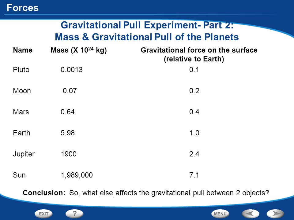 Forces Gravitational Pull Experiment- Part 2: Mass & Gravitational Pull of the Planets Name Mass (X 10 24 kg) Gravitational force on the surface (rela