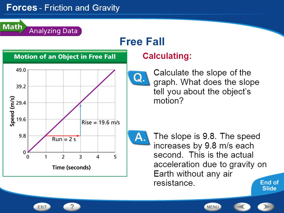 Forces Free Fall The slope is 9.8. The speed increases by 9.8 m/s each second. This is the actual acceleration due to gravity on Earth without any air
