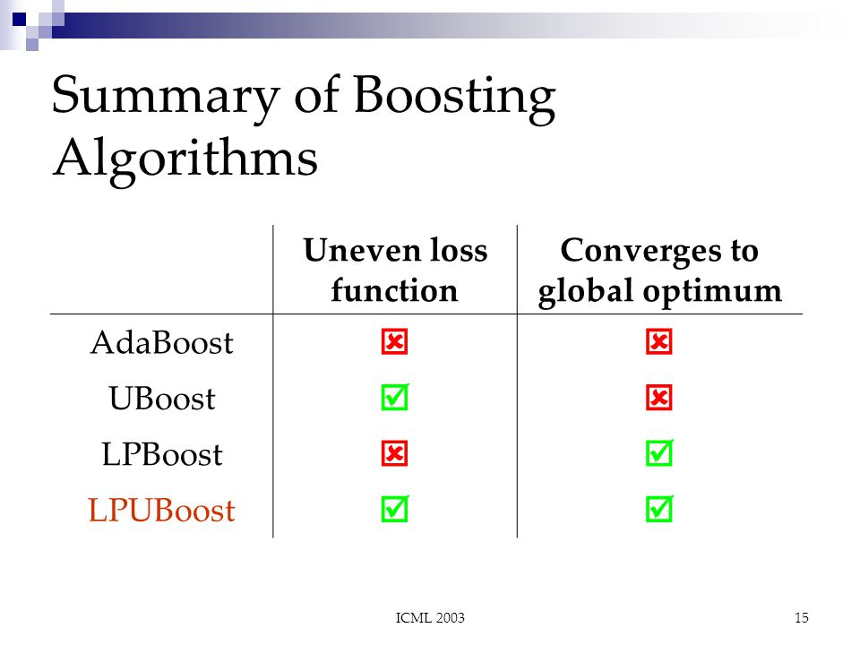 ICML 200315 Summary of Boosting Algorithms Uneven loss function Converges to global optimum AdaBoost  UBoost  LPBoost  LPUBoost 