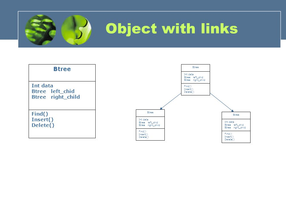 Object with links Btree Int data Btree left_chid Btree right_child Find() Insert() Delete() Btree Int data Btree left_chid Btree right_child Find() Insert() Delete() Btree Int data Btree left_chid Btree right_child Find() Insert() Delete() Btree Int data Btree left_chid Btree right_child Find() Insert() Delete()