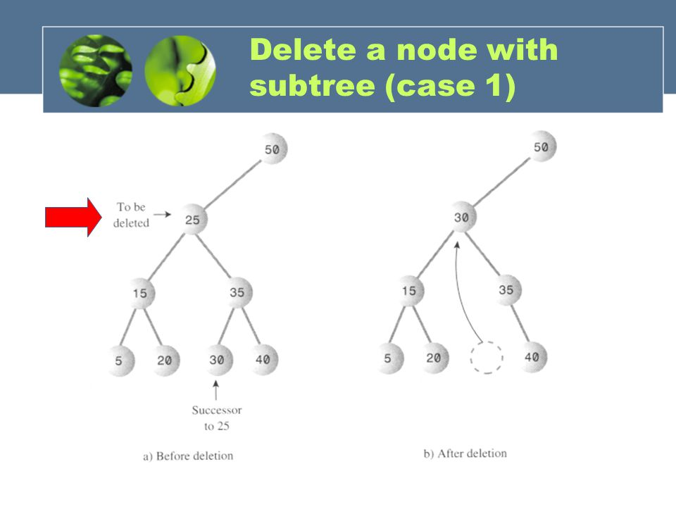 Delete a node with subtree (case 1)