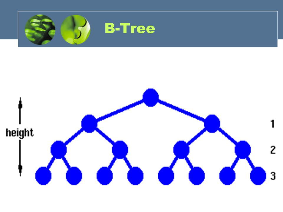 Finding a Node To find a node given its key value, start from the root.