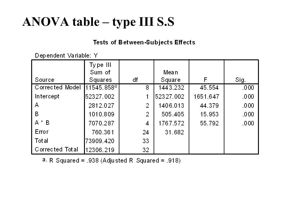 ANOVA table – type III S.S