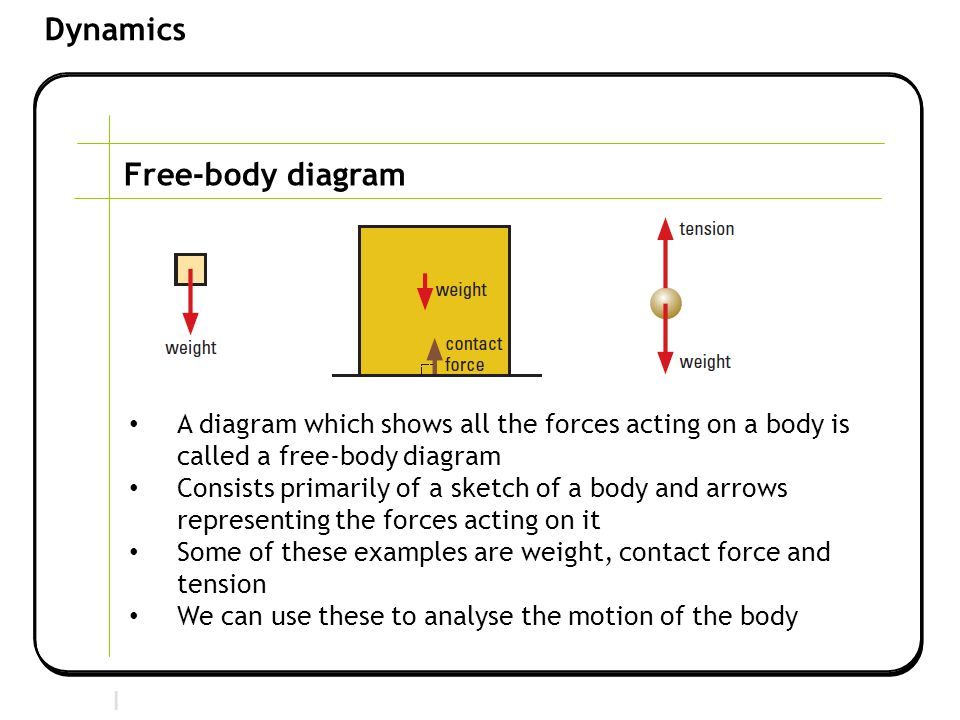 Section 2 | Newtonian Mechanics Dynamics Free-body diagram A diagram which shows all the forces acting on a body is called a free-body diagram Consists primarily of a sketch of a body and arrows representing the forces acting on it Some of these examples are weight, contact force and tension We can use these to analyse the motion of the body