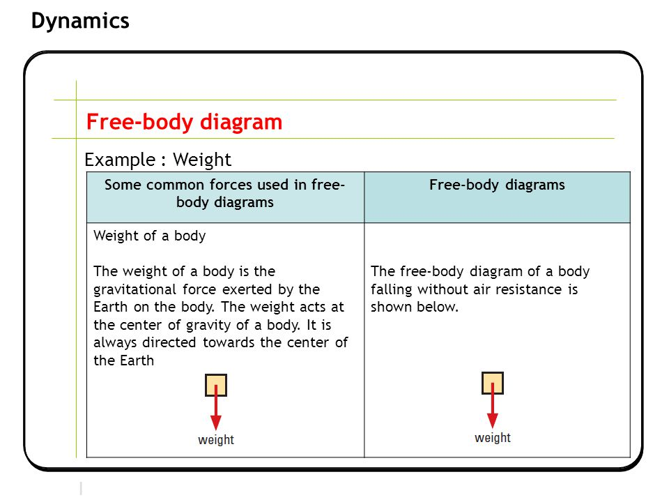Section 2 | Newtonian Mechanics Dynamics Free-body diagram Example : Weight Some common forces used in free- body diagrams Free-body diagrams Weight of a body The weight of a body is the gravitational force exerted by the Earth on the body.