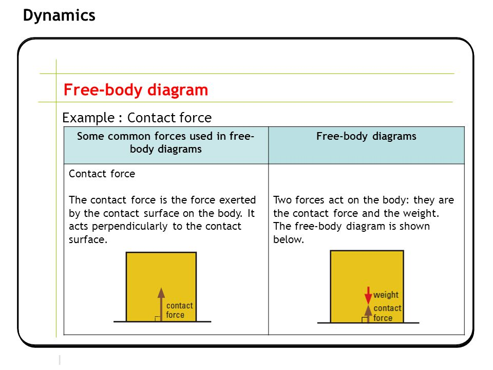 Section 2 | Newtonian Mechanics Dynamics Free-body diagram Example : Contact force Some common forces used in free- body diagrams Free-body diagrams Contact force The contact force is the force exerted by the contact surface on the body.
