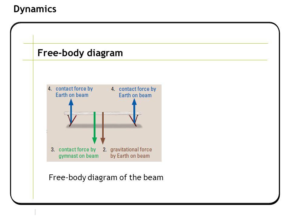 Section 2 | Newtonian Mechanics Dynamics Free-body diagram Free-body diagram of the beam