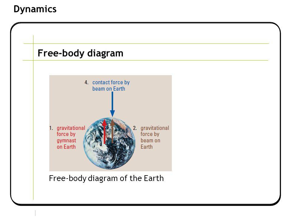 Section 2 | Newtonian Mechanics Dynamics Free-body diagram Free-body diagram of the Earth