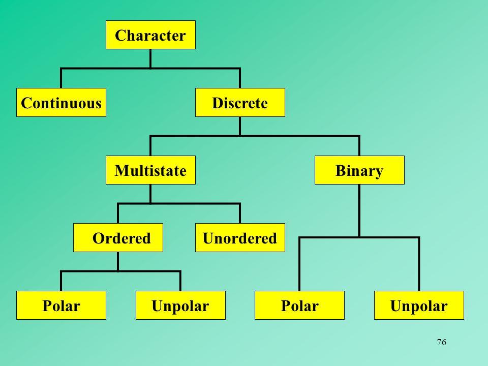 76 ContinuousDiscrete BinaryMultistate Unordered UnpolarPolar UnpolarPolar Character Ordered