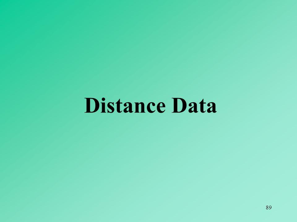 89 Distance Data