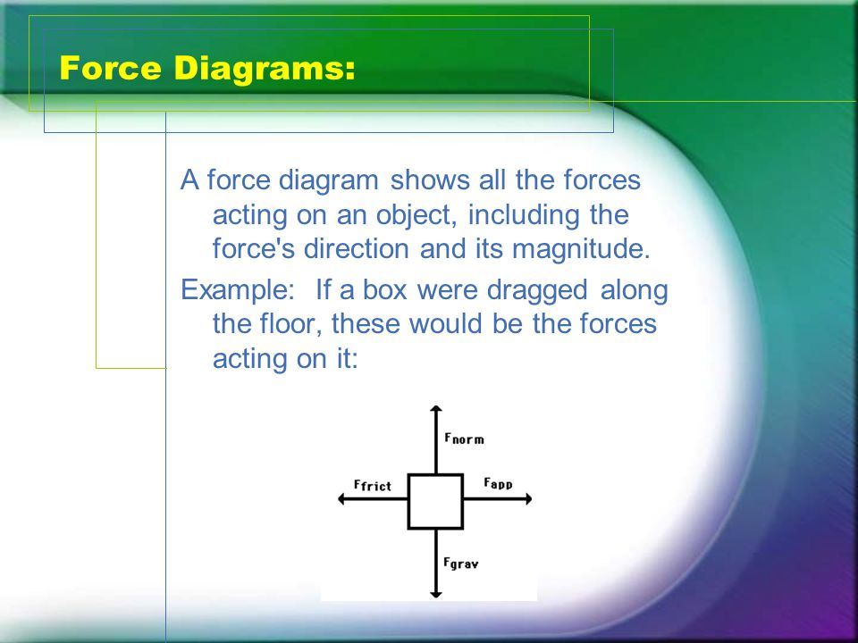 Force Diagrams: A force diagram shows all the forces acting on an object, including the force s direction and its magnitude.