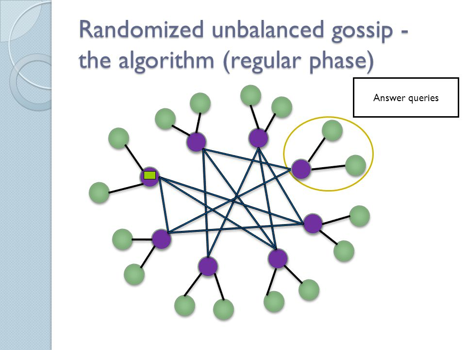 Randomized unbalanced gossip - the algorithm (regular phase) For some leader p Send graph messages Take first unknown chunk from π p, send query Answer queries