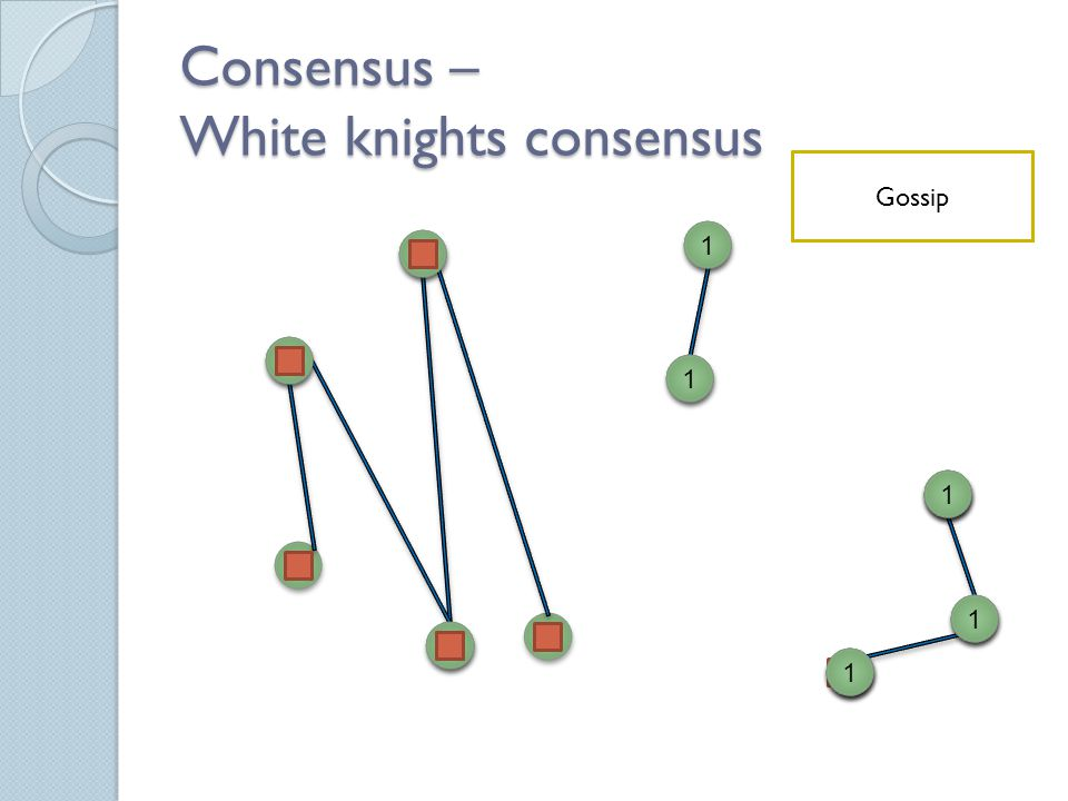 Consensus – White knights consensus Send your preference 1 1 0 0 1 1 0 0 0 0 0 0 0 0 0 0 1 1 0 0 1 1 1 1 1 1 1 1 1 1 1 1 1 1 Check compactness 0 0 0 0 0 0 1 1 1 1 1 1 Gossip