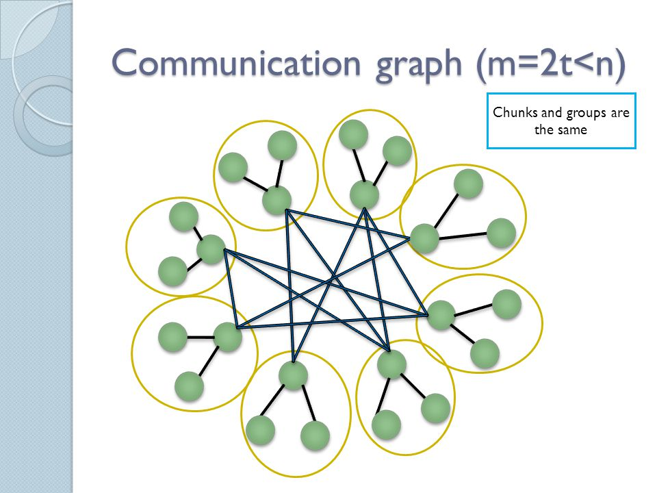 Communication graph (m=n≤2t) m groupsm leaders connect nodes to leaders Leaders form, graph n-t chunks