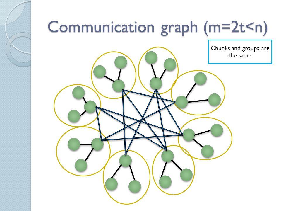 The DO-ALL problem The algorithm 1,2,3,4,5,6,7,8 Work 1,2,3,4,5,6,7,8 Gossip 1,4,5,8 workgossip Done work