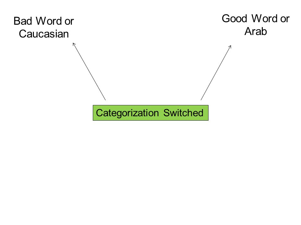 Bad Word or Caucasian Good Word or Arab Categorization Switched
