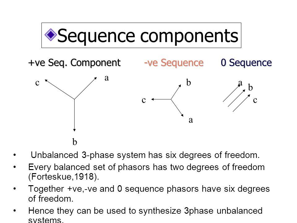 a b c a b c a b c +ve Seq. Component 0 Sequence -ve Sequence Sequence components Unbalanced 3-phase system has six degrees of freedom. Every balanced