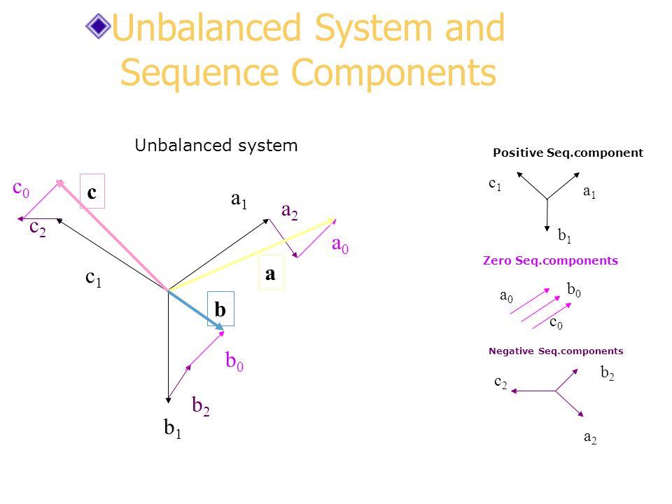 a1a1 b1b1 a2a2 a0a0 a b b2b2 c2c2 c1c1 c0c0 b0b0 a2a2 c2c2 b2b2 Negative Seq.components Unbalanced system c Zero Seq.components a0a0 b0b0 c0c0 a1a1 c1