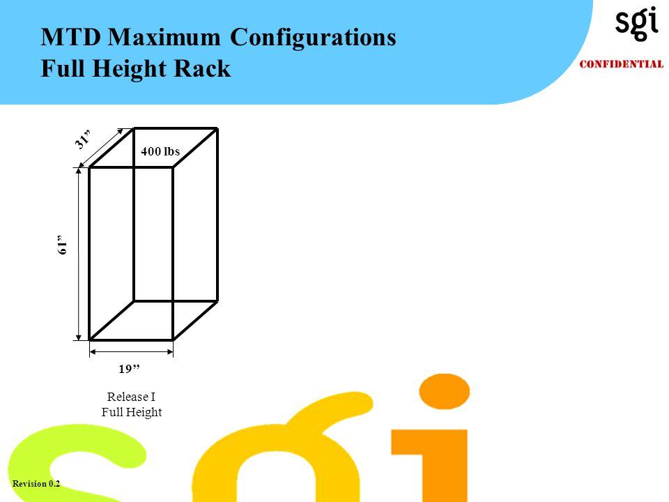 "TM Revision 0.2 MTD Maximum Configurations Full Height Rack 31"" 61"" 19'' 400 lbs Release I Full Height"