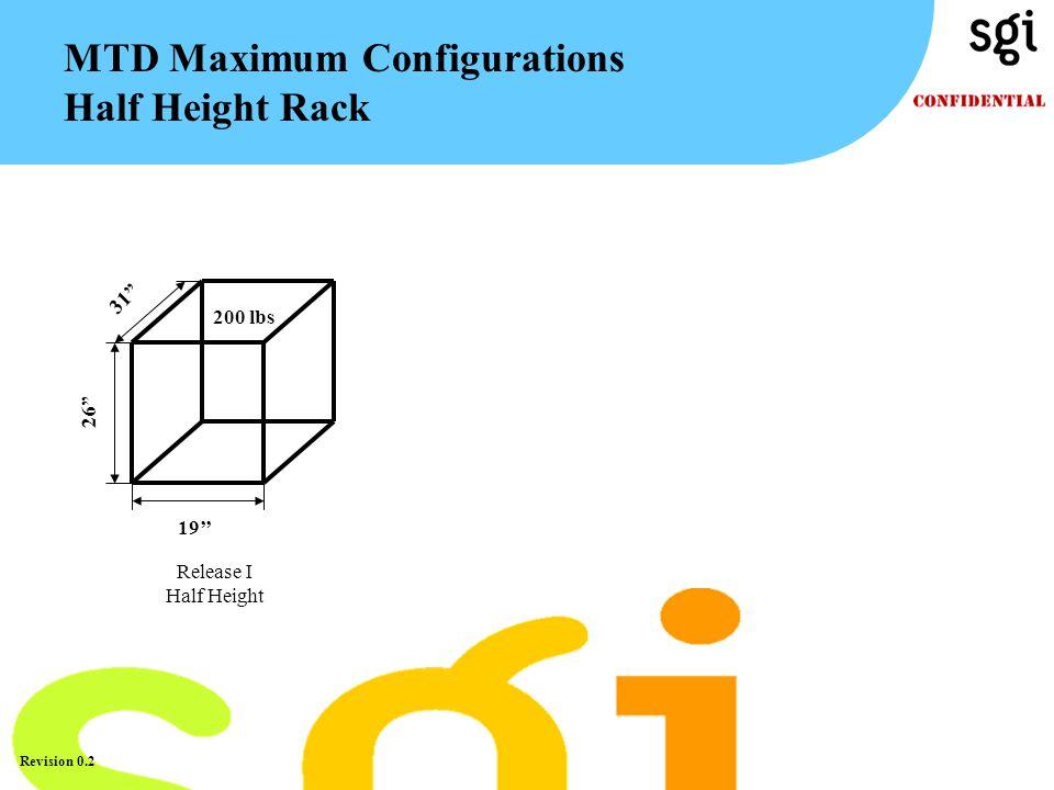"TM Revision 0.2 MTD Maximum Configurations Half Height Rack 31"" 26"" 19'' 200 lbs Release I Half Height"