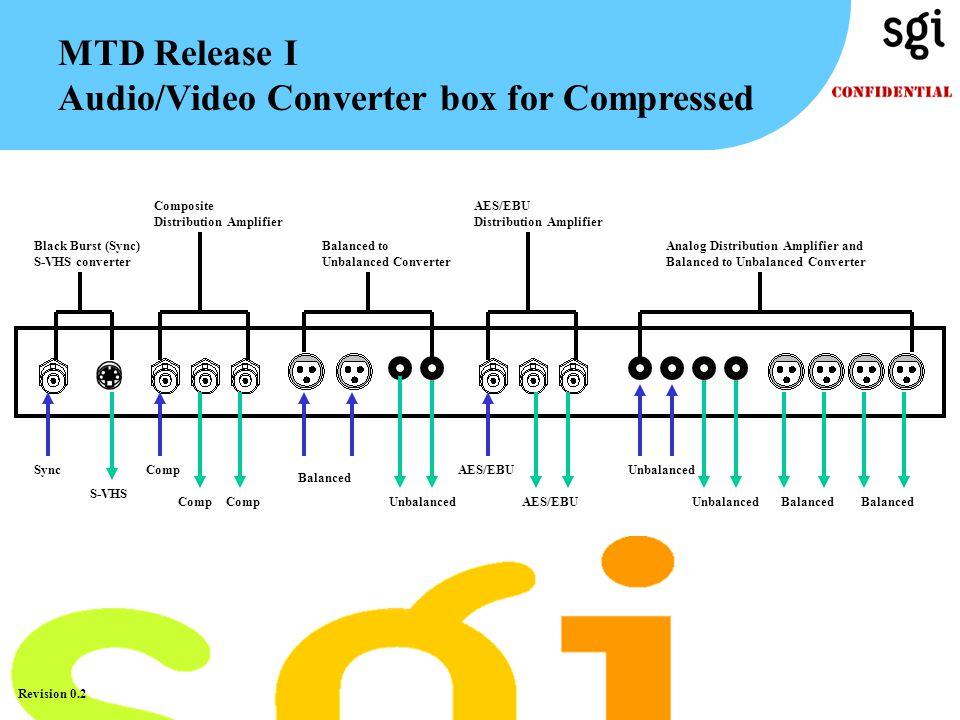 TM Revision 0.2 MTD Release I Audio/Video Converter box for Compressed Black Burst (Sync) S-VHS converter Sync S-VHS Composite Distribution Amplifier