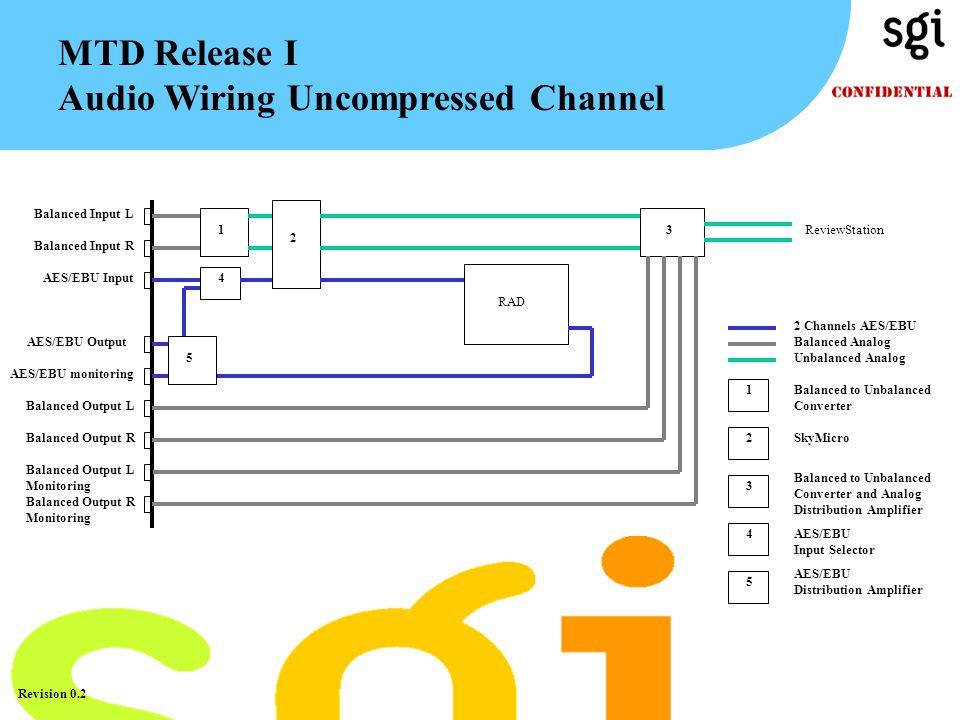TM Revision 0.2 MTD Release I Audio Wiring Uncompressed Channel RAD Balanced Input L 1 Balanced Input R AES/EBU Input4 3 ReviewStation 2 Channels AES/EBU Balanced Analog 1 2 Balanced to Unbalanced Converter SkyMicro Unbalanced Analog 3 Balanced to Unbalanced Converter and Analog Distribution Amplifier 2 4AES/EBU Input Selector 5 AES/EBU Distribution Amplifier 5 AES/EBU Output Balanced Output L Balanced Output R Balanced Output L Monitoring Balanced Output R Monitoring AES/EBU monitoring