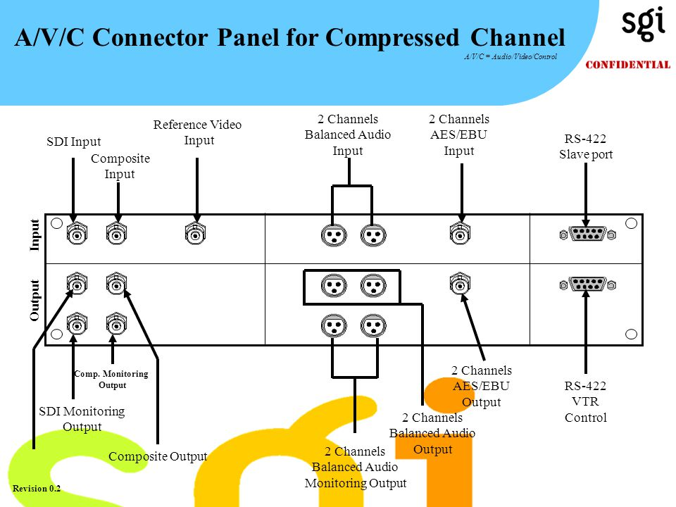 TM Revision 0.2 A/V/C Connector Panel for Compressed Channel A/V/C = Audio/Video/Control Input Output SDI Input Composite Input Comp. Monitoring Outpu