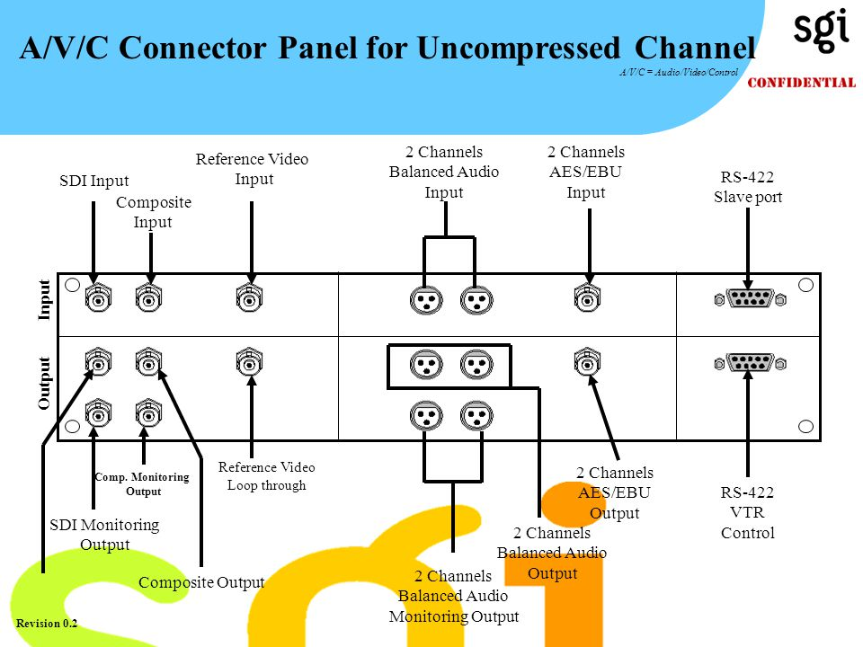TM Revision 0.2 A/V/C Connector Panel for Uncompressed Channel A/V/C = Audio/Video/Control Input Output SDI Input Composite Input Reference Video Loop