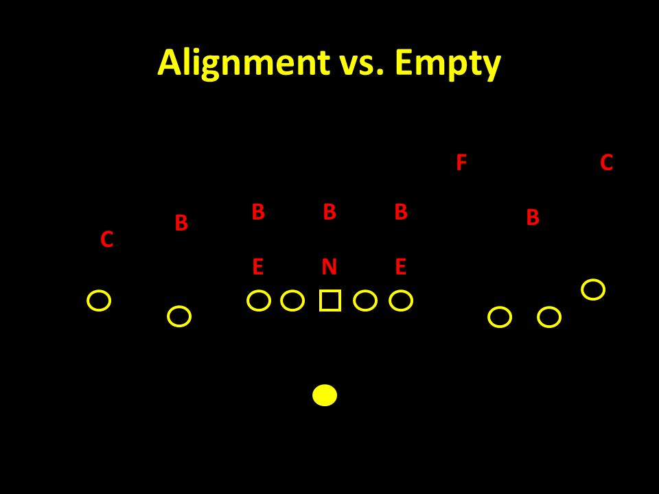 Alignment vs. Empty C F B NEE C BB B B