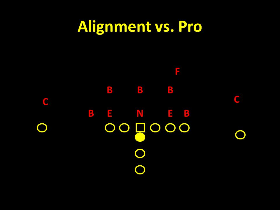 Alignment vs. Pro C F B NEE C BB BB