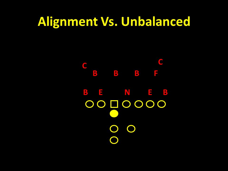 Alignment Vs. Unbalanced C FB NEE C BB BB