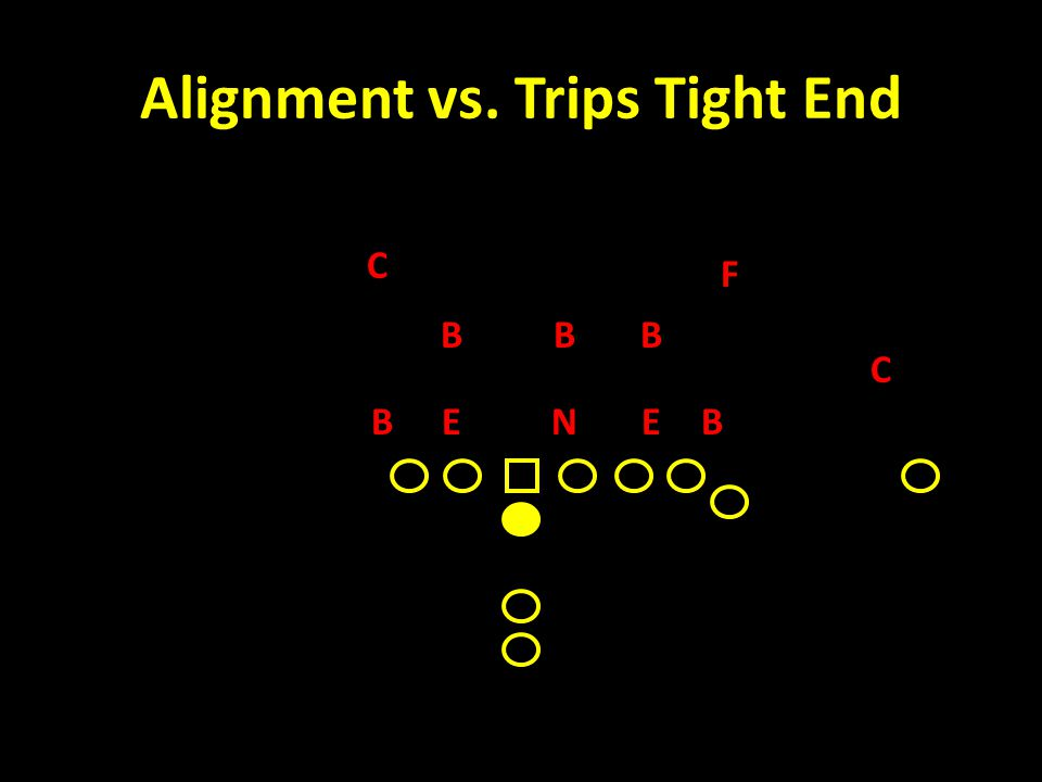 Alignment vs. Trips Tight End C F B NEE C BB BB