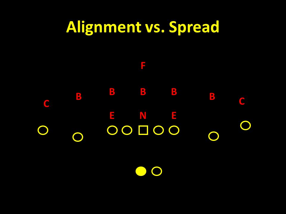 Alignment vs. Spread C F B NEE C BB BB