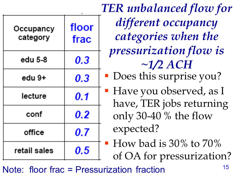 16 h OA h SA m OA h RA h EA m RA For unbalanced flow, m OA =  m RA + m Pressurization Supply air Wheel Rotation Return air, including toilet exhaust Outdoor air 0 scfm Purge or seal leakage Exhaust air Impact of unbalanced flow on TER performance