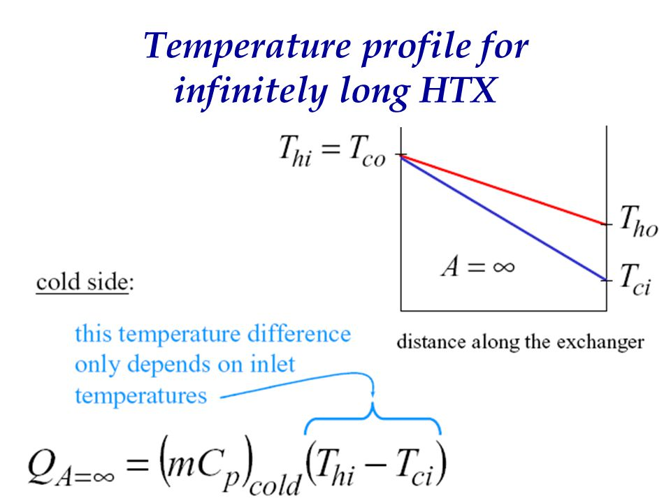 18 Temperature profile for infinitely long HTX