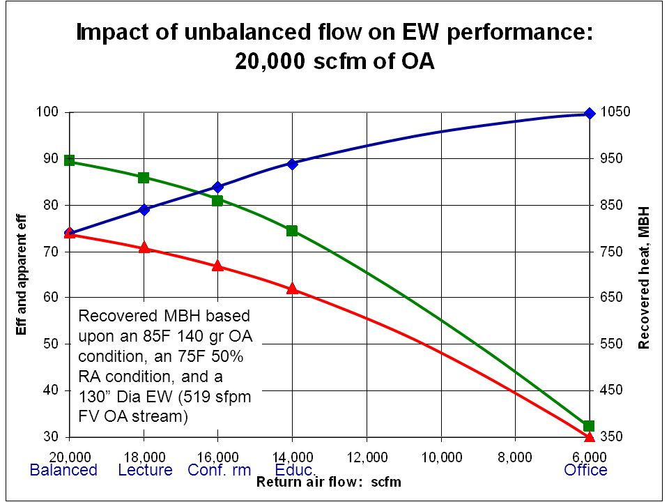 22 What does the need for pressurization and the negative impact of unbalanced flow on the TER performance Suggest.