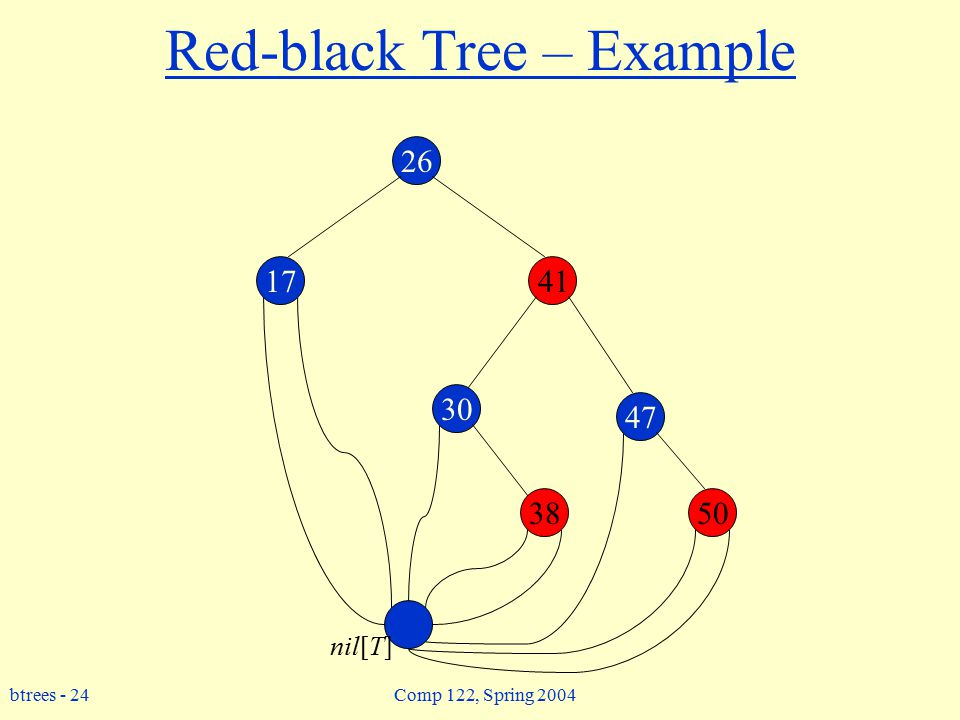 btrees - 24 Comp 122, Spring 2004 Red-black Tree – Example 26 17 30 47 3850 41 nil[T]