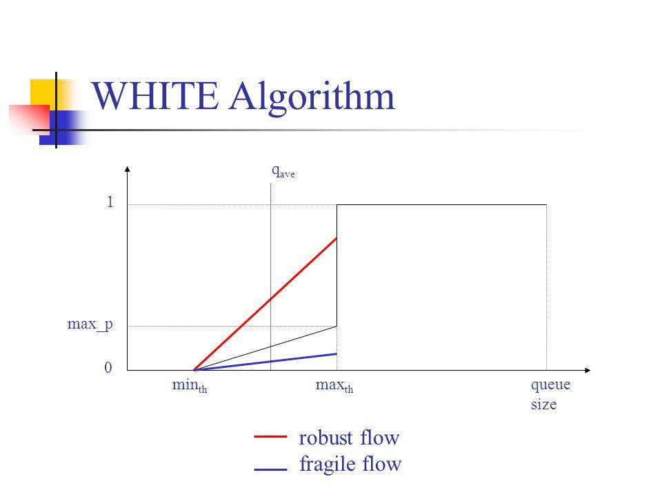 min th max th queue size 0 1 max_p WHITE Algorithm q ave robust flow fragile flow