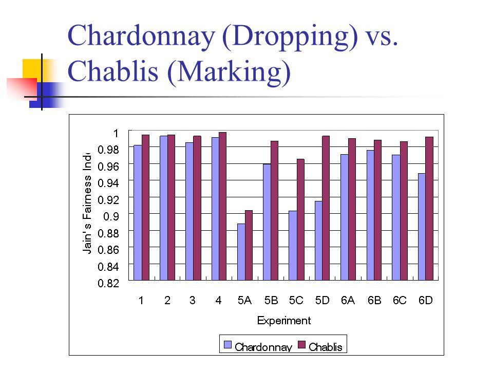 Chardonnay (Dropping) vs. Chablis (Marking)
