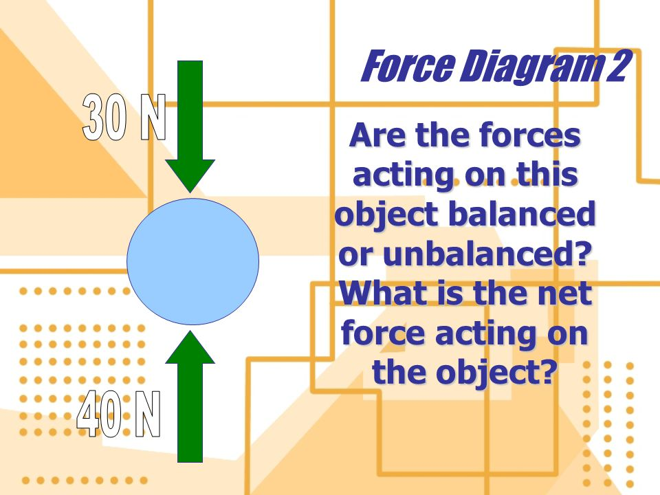 Force Diagram 3 Are the forces acting on this object balanced or unbalanced.