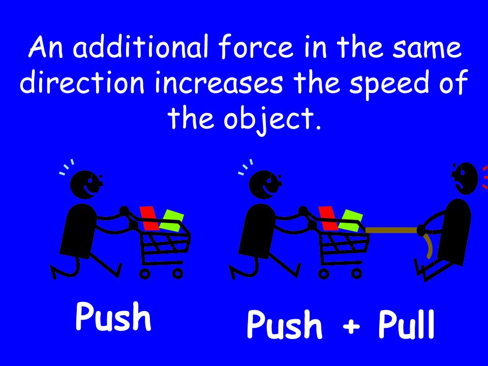 An additional force in the same direction increases the speed of the object. Push Push + Pull