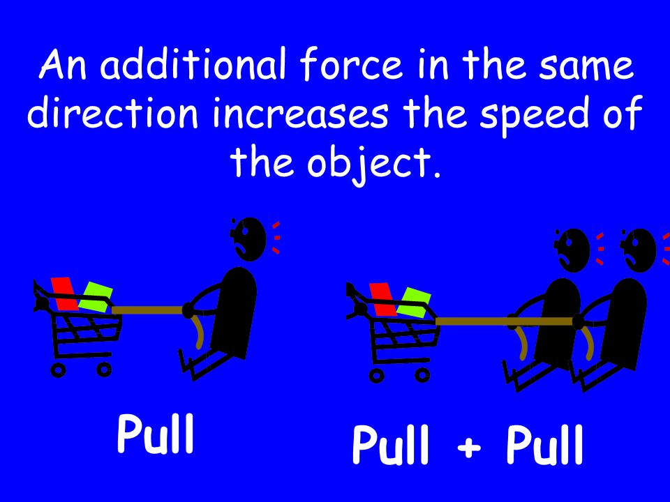 An additional force in the same direction increases the speed of the object. Pull Pull + Pull