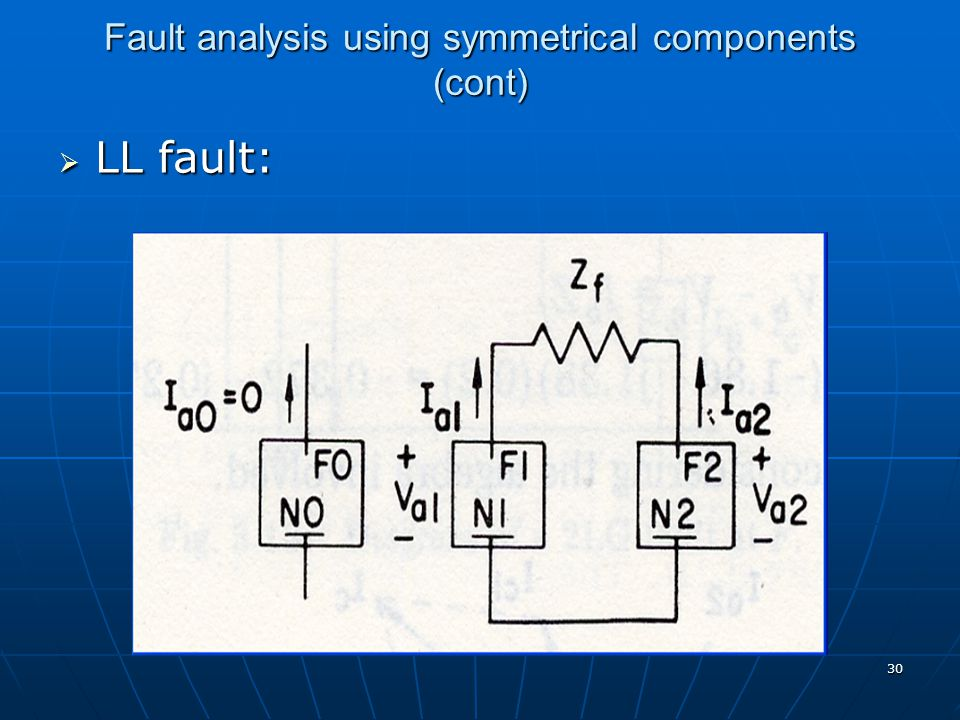 30 Fault analysis using symmetrical components (cont)  LL fault: