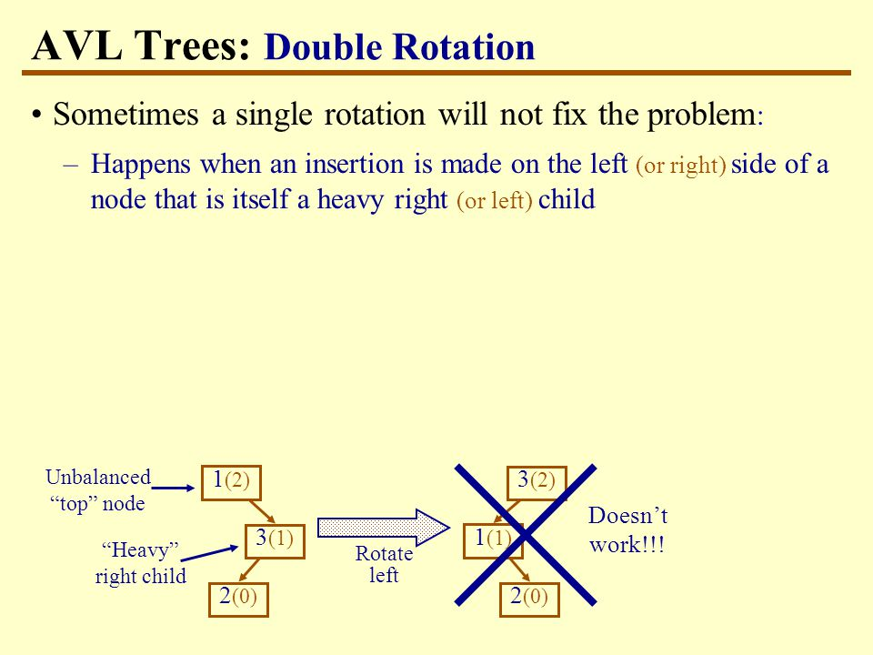 AVL Trees: Double Rotation Sometimes a single rotation will not fix the problem : –Happens when an insertion is made on the left (or right) side of a