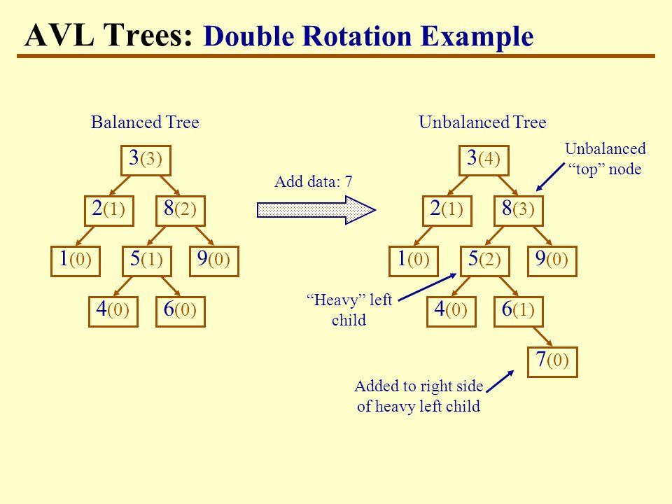 3 (3) 9 (0) 1 (0) 8 (2) 2 (1) 4 (0) 5 (1) 6 (0) AVL Trees: Double Rotation Example Add data: 7 Balanced Tree Heavy left child Unbalanced Tree 3 (4) 9 (0) 1 (0) 8 (3) 2 (1) 4 (0) 5 (2) 7 (0) 6 (1) Added to right side of heavy left child Unbalanced top node