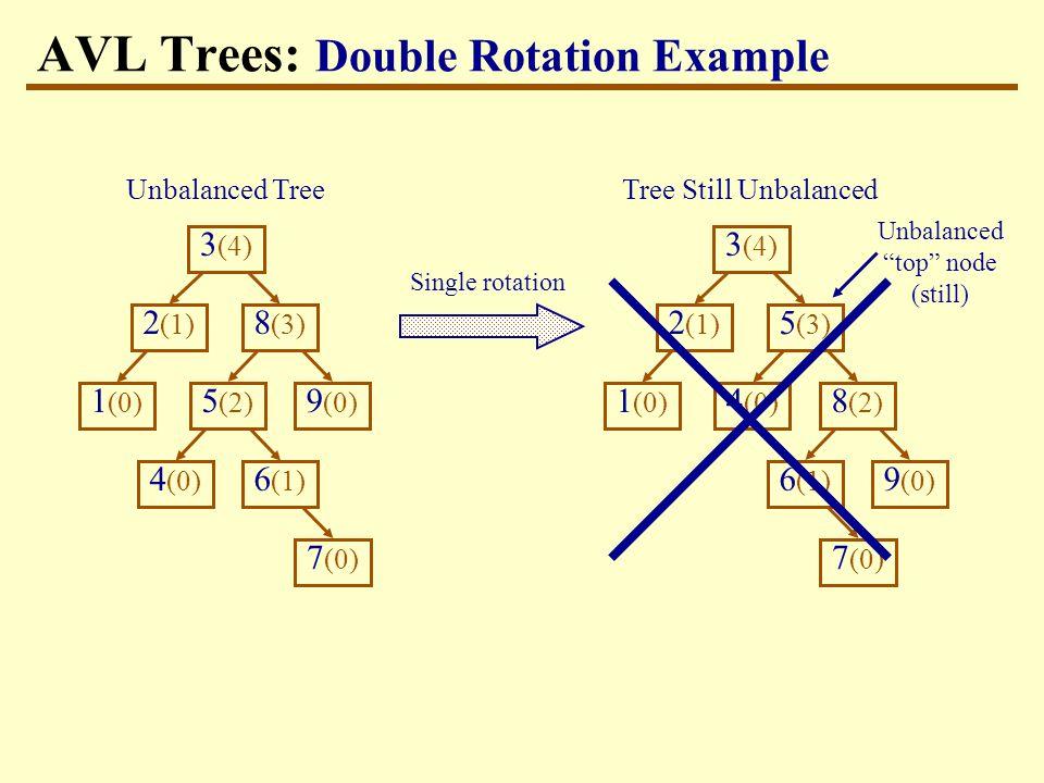 Tree Still Unbalanced 3 (4) 9 (0) 1 (0) 8 (3) 2 (1) 4 (0) 5 (2) 7 (0) 6 (1) Single rotation AVL Trees: Double Rotation Example Unbalanced Tree 3 (4) 1 (0) 2 (1) 7 (0) 6 (1) 9 (0) 8 (2) 5 (3) 4 (0) Unbalanced top node (still)