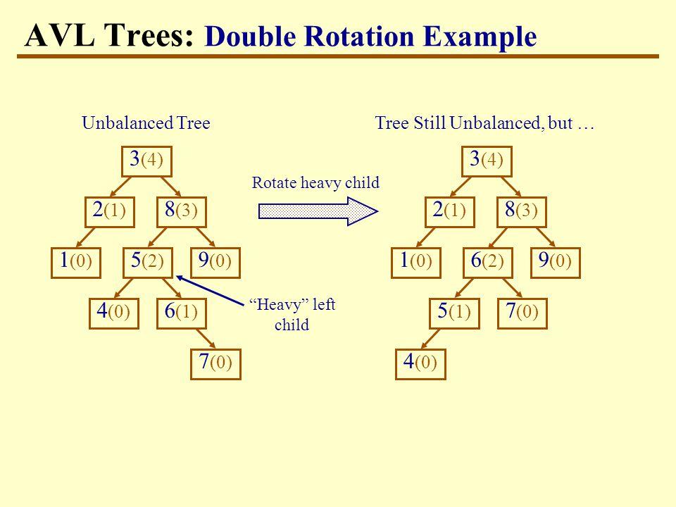 Tree Still Unbalanced, but … Rotate heavy child AVL Trees: Double Rotation Example Heavy left child 3 (4) 9 (0) 1 (0) 8 (3) 2 (1) 4 (0) 5 (1) 7 (0) 6 (2) 3 (4) 9 (0) 1 (0) 8 (3) 2 (1) 4 (0) 5 (2) 7 (0) 6 (1) Unbalanced Tree