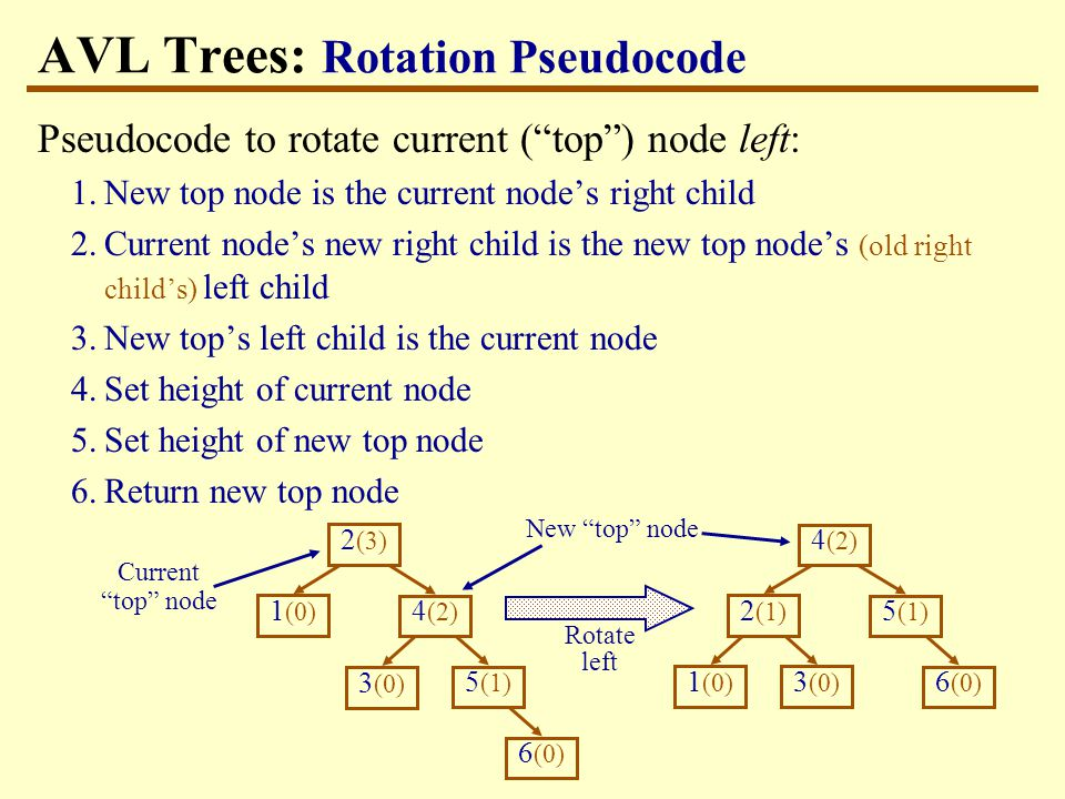 AVL Trees: Rotation Pseudocode Pseudocode to rotate current ( top ) node left: 1.New top node is the current node's right child 2.Current node's new right child is the new top node's (old right child's) left child 3.New top's left child is the current node 4.Set height of current node 5.Set height of new top node 6.Return new top node 1 (0) 2 (3) 6 (0) 3 (0) 4 (2) 5 (1) 1 (0) 2 (1) 6 (0) 3 (0) 4 (2) 5 (1) Rotate left Current top node New top node